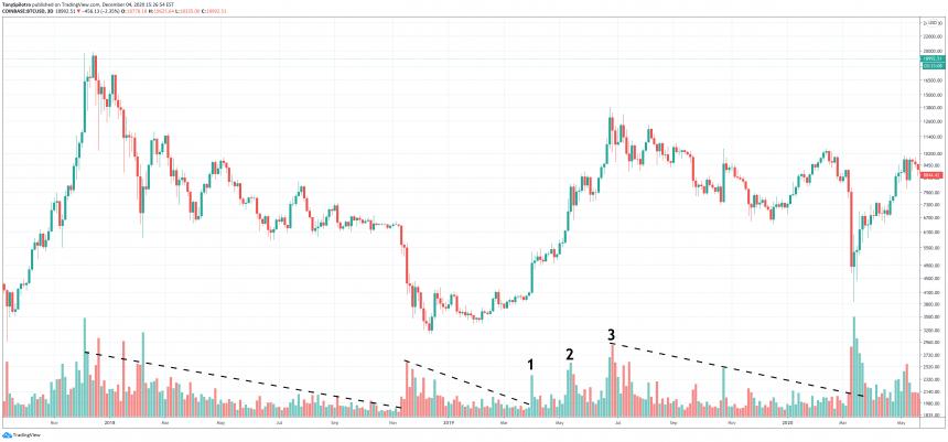 bitcoin volume coinbase btcusd