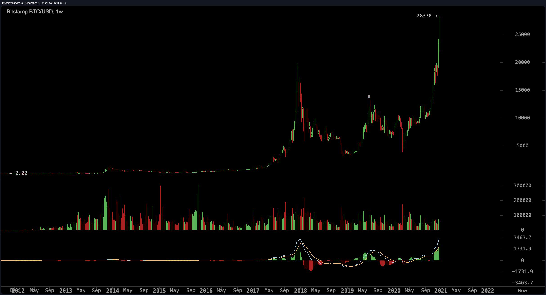Bitcoin All-Time Price High Surpasses $28K, BTC's Half Trillion Market Cap Now Bigger Than Visa