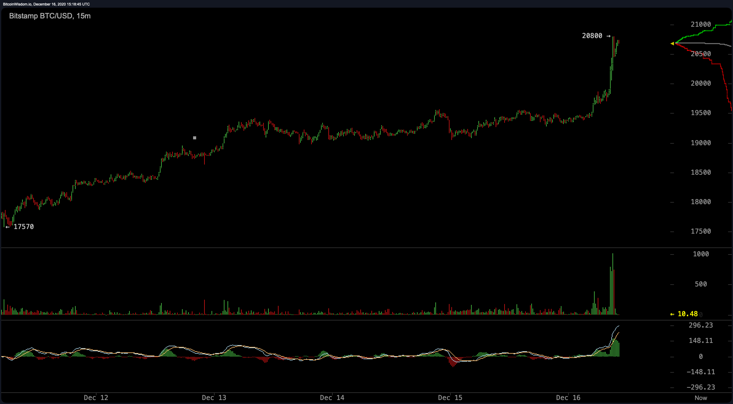 Market Update: Bitcoin Price Hits New All-Time High Over $20k