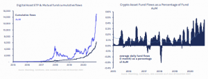 A Record $15 Billion Worth of Cryptos Under Management After Institutional Investors Pump $429 Million in One Week