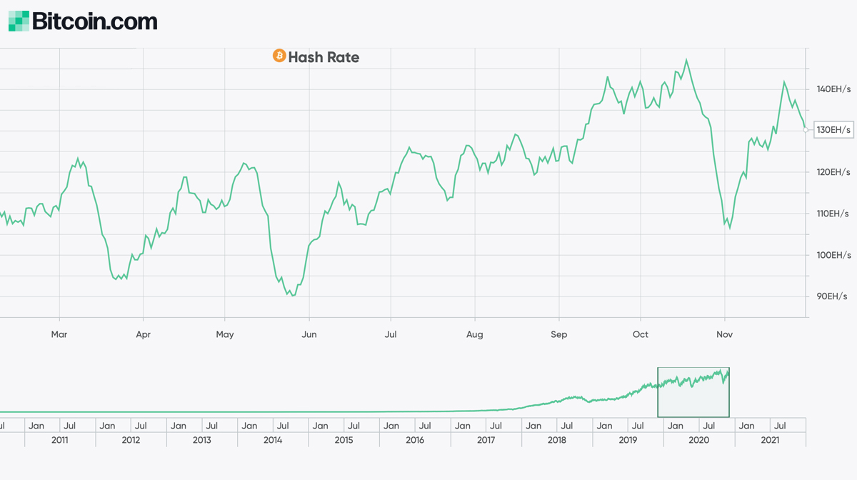 Network Landmarks, Derivatives Records- 2020 Bitcoin Metrics See a Number of All-Time Highs