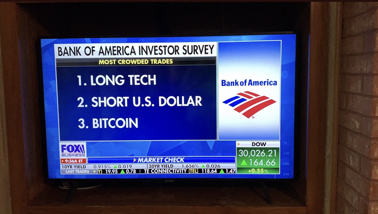 Bank of America Investor Survey Highlights the Most Crowded Trades: 'Long Tech, Short USD, Long Bitcoin'