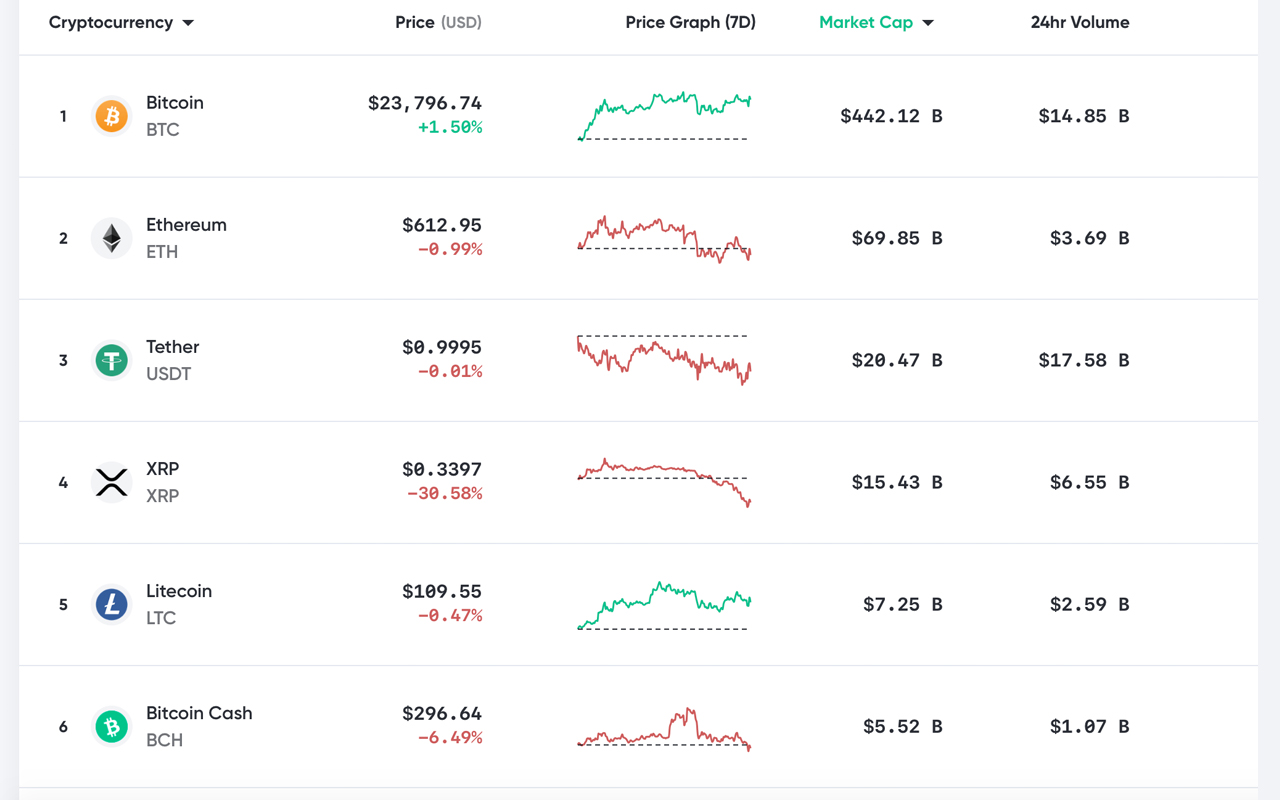 XRP Crash Burns Other Crypto Asset Values, BTC Price Remains Unscathed