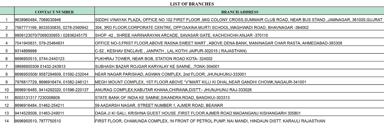 unicas 14 branch addresses 1