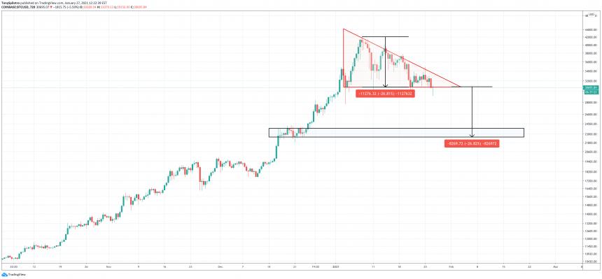 bitcoin descending triangle