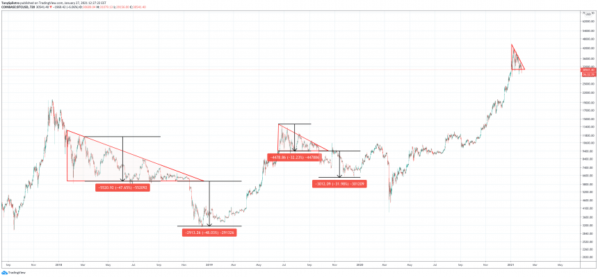 bitcoin descending triangle zoomed