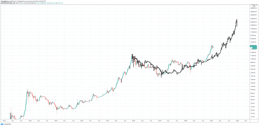 bitcoin gmi