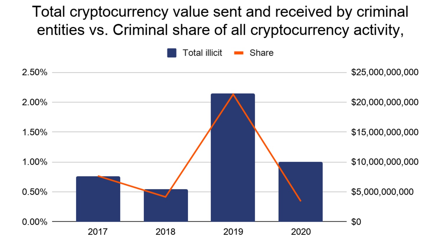 Crypto Crime Fell Sharply to Only 0.3% of All Cryptocurrency Activity in 2020