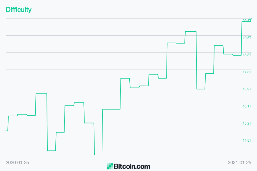 While BTC's Hashrate Remains High, It's More Difficult Than Ever Before to Mine Bitcoin