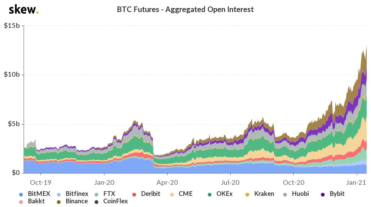 Crypto Derivatives Surge, Bitcoin Options Open Interest Climbs to $9.6 Billion