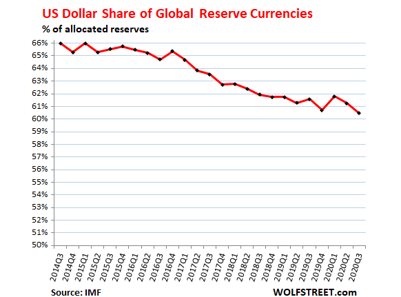 The US Dollar's Share of Global Reserve Currencies Drops as Japanese Yen's Share Increases
