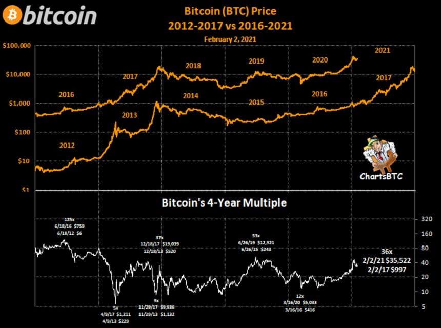 bitcoin 37x