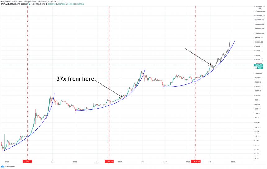 bitcoin sats stats
