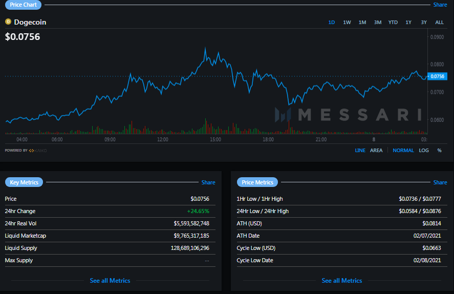 Cardano Token Pips Dot Into Fifth Place After Price Surges by 85% —Elon Musk Endorsed Dogecoin Sets New All Time High