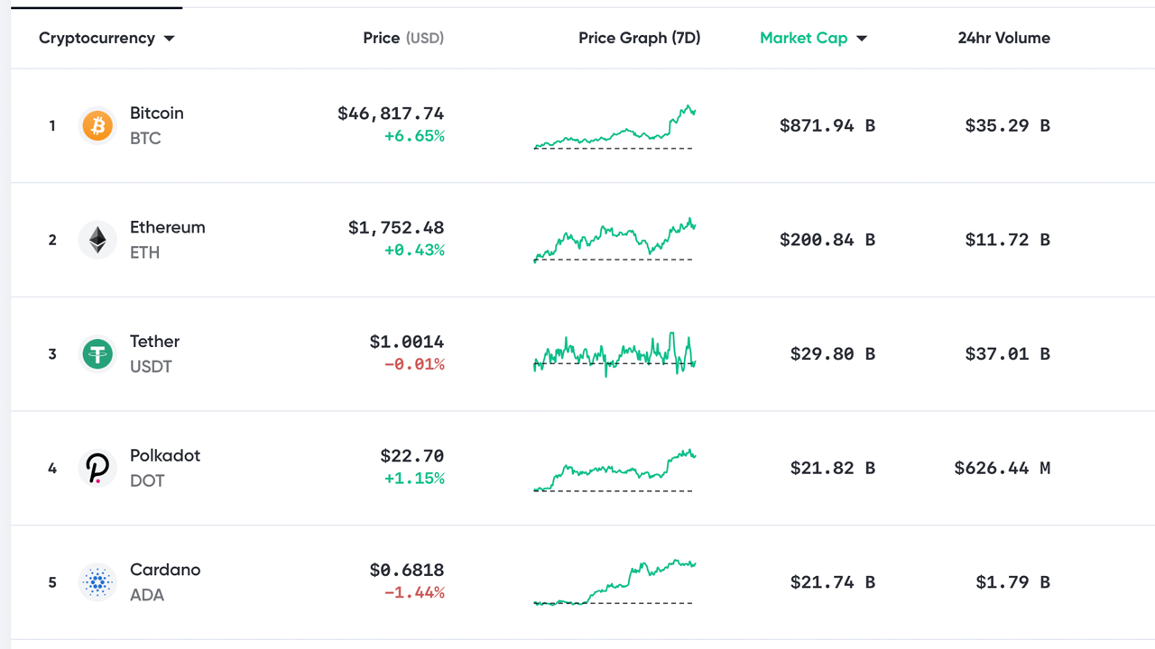 Bitcoin Taps $48K- Traders Discuss Overheated Stats and a Possible Chinese New Year Dump