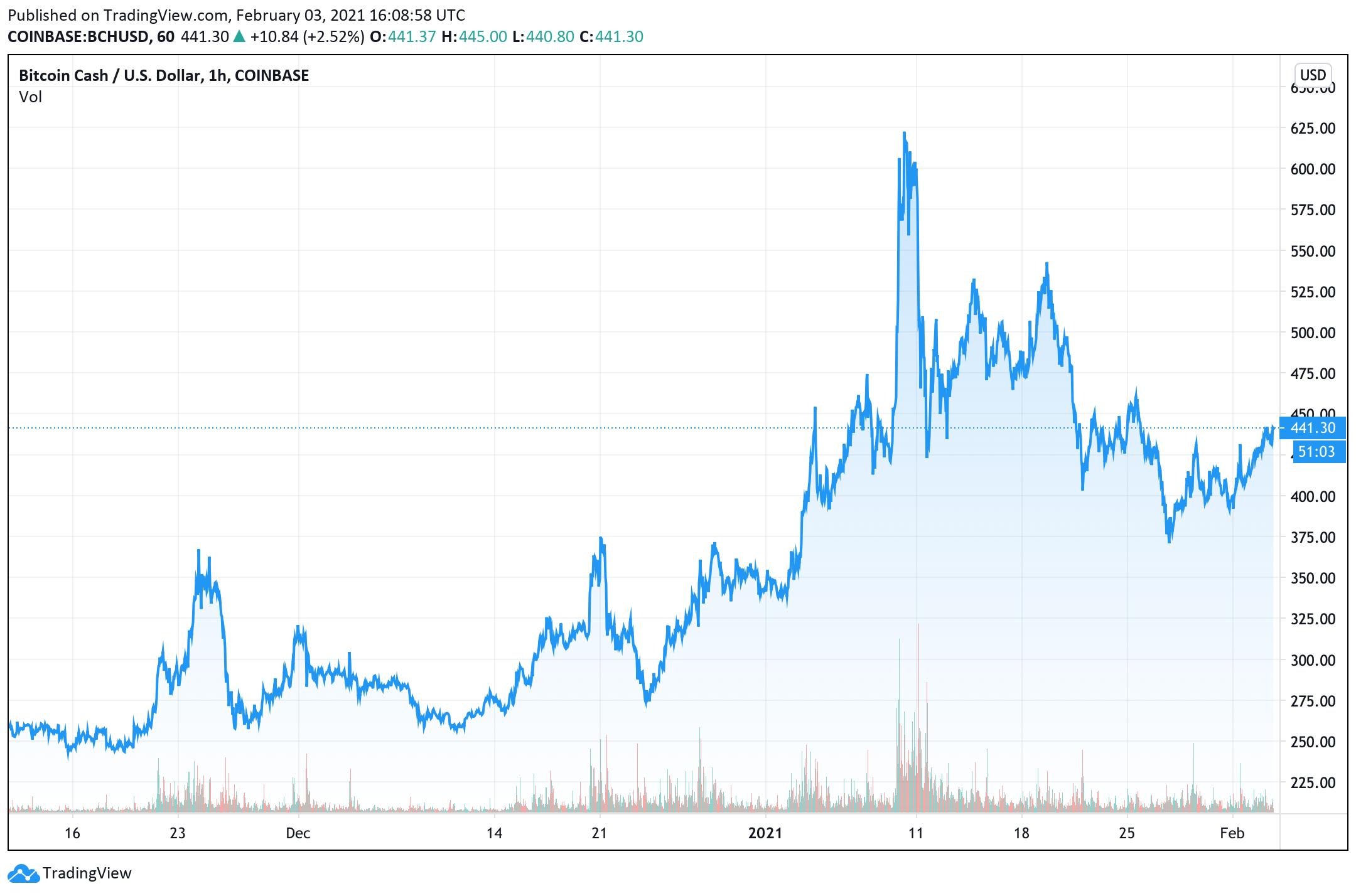 Crypto Markets Surge, ETH Price Rallies, Bitcoin's Tight Range Indicates Big Move Ahead