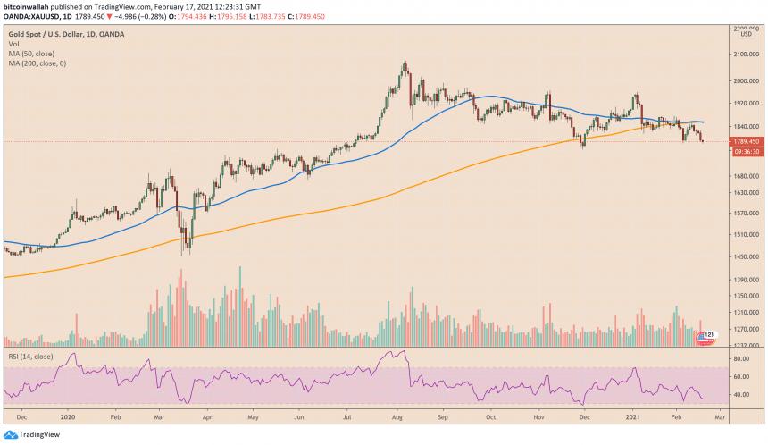 Gold, XAUUSD, XAUBTC, cryptocurrency