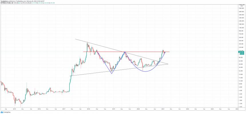 litecoin symmetrical triangle