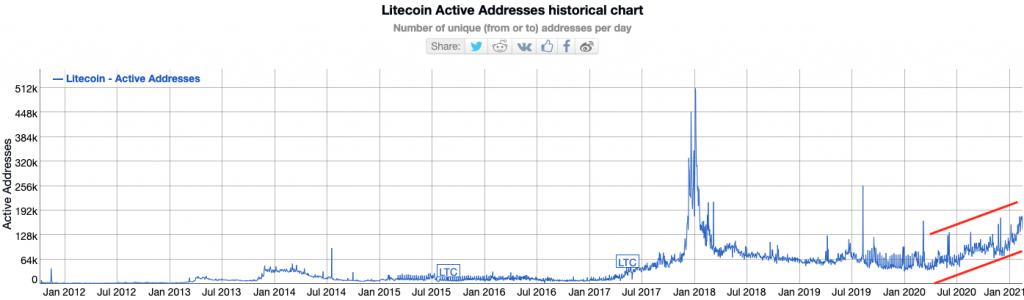 Litecoin Attempts to Redeem Charlie Lee's 'Original Sin' as LTC Markets Gain Momentum