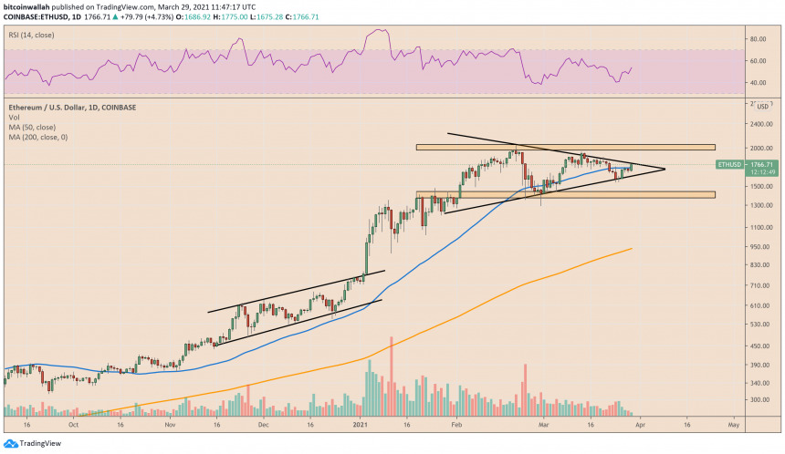 Ethereum is eyeing a Symmetrical Triangle breakout. Source: ETHUSD on CoinPrice.Watch