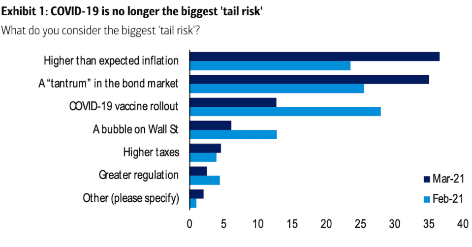 Inflation Concerns Supersede Covid-19: 220 Investors Managing $650B Say Economy's Biggest Risk Is Inflation