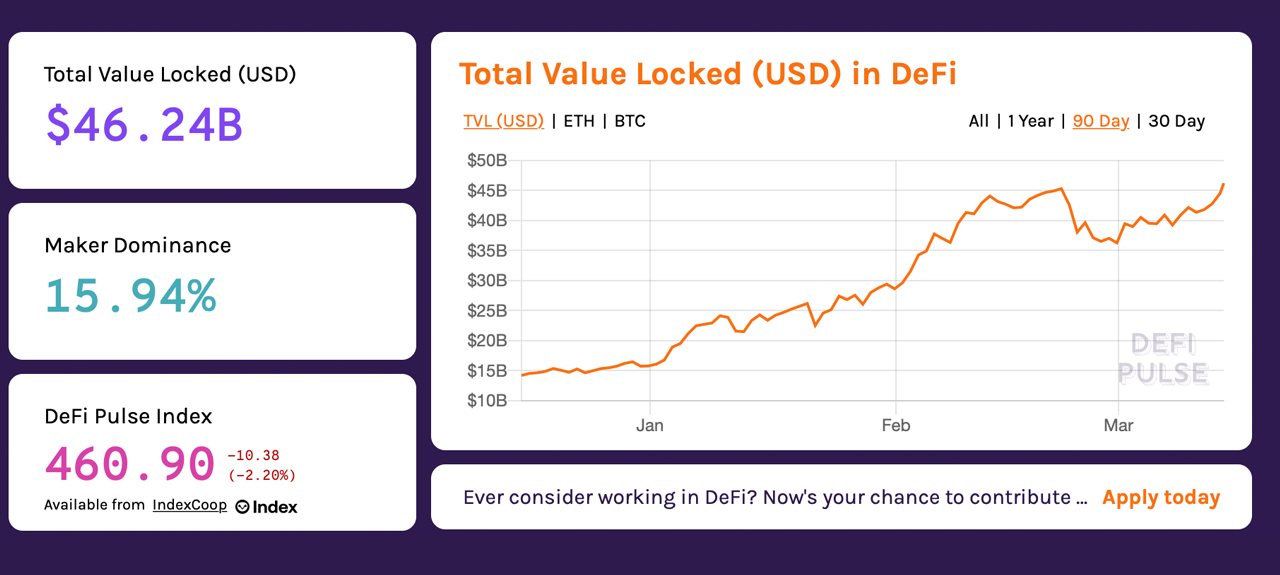 Chasing Liquidity Pools: Crypto Assets and Defi Apps Can Give Yields Up to 400% Annually