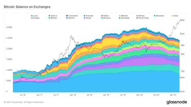 glassnode studio bitcoin balance on exchanges 1