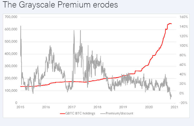 Bytetree Founder Believes Grayscale Should Lower Its 'Unrealistically High' Fee: Warns of Possible 'Systemic Risk'