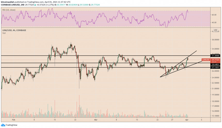 Chainlink hints bearish reversal on ascending broadening wedge formation. Source: LINKUSD on CoinPrice.Watch