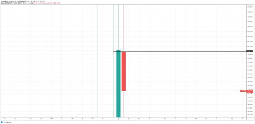 bitcoin 2021 weekly 60000 zoomed