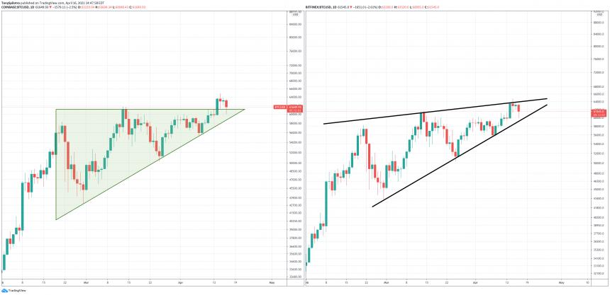 bitcoin bullish triangle versus bearish wedge