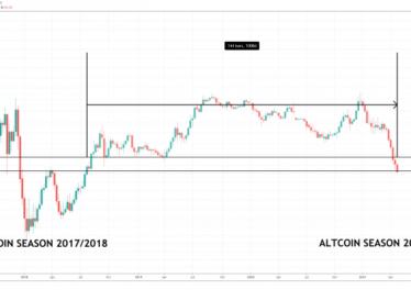 bitcoin dominance altcoin season 860x398 1