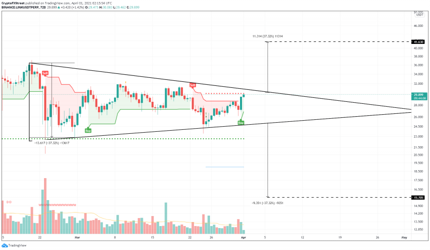 Chainlink symmetrical triangle outlook, as presented by Akash Girimath. Source: LINKUSDT on CoinPrice.Watch