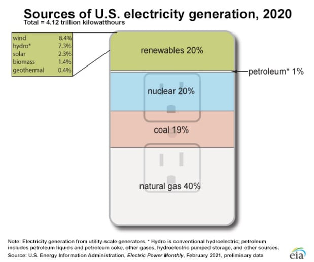 02a optional us electricity generation