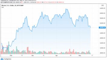 BTCUSD TradingView 1 460x267