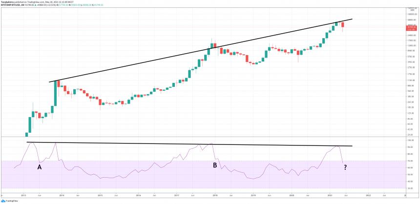 bitcoin bull market A B C