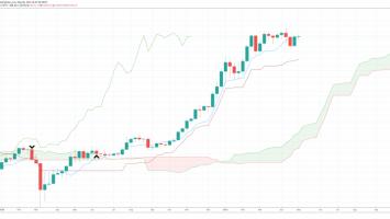 bitcoin ichimoku weekly 860x417 1