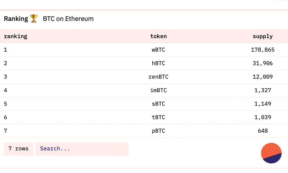 There's Close to 300,000 Bitcoin-Pegged Tokens Hosted on ETH and BSC, Value Exceeds $12 Billion
