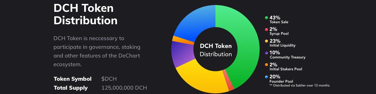 Democratizing Defi Data- Dechart DAO Launches Version 1.0 Trading Platform