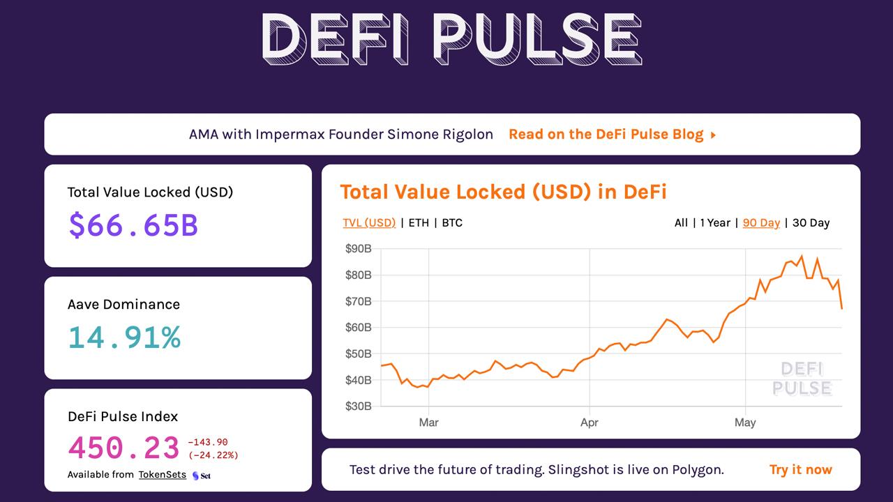 Defi Economy Lost $20 Billion This Week, Decentralized Exchange Volumes Still Sky High