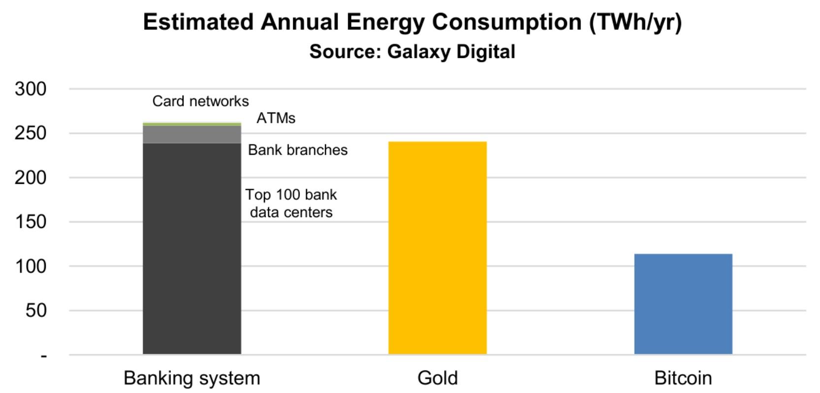 estimated annual energy consumption