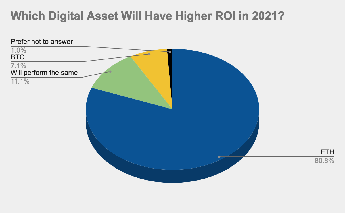 Survey: Crypto Traders Predict Ethereum's ROI to 'Crush' Bitcoin's 2021 Year-End Return