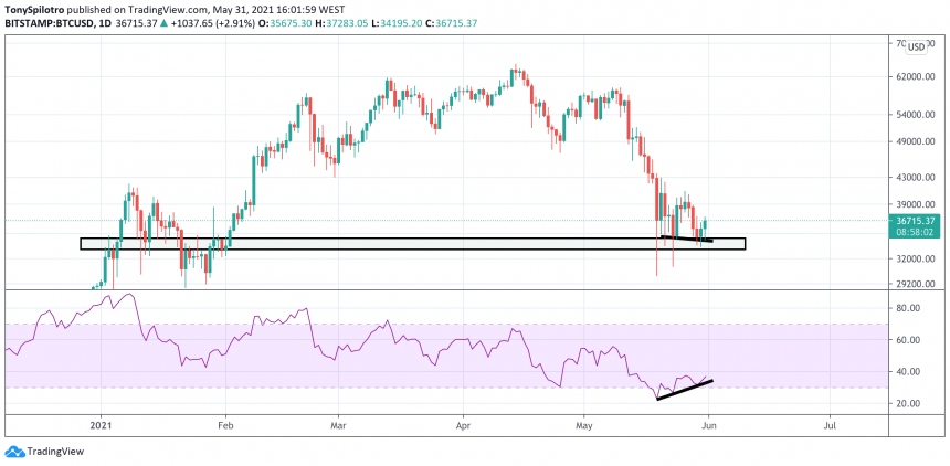 bitcoin rsi support daily 860x422 1